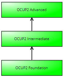 OCUP2 and OCEB2 new OMG certifications